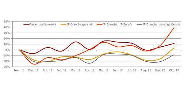 Ottijobs: Trendumkehr am Stellenmarkt