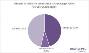 Diagramm Social Media Anwendungen für Recruiting
