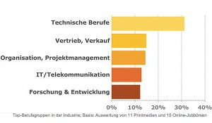 150503_Otti_Studie_Arbeitsmarkttrends-April