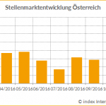 Quelle: © index Internet und Mediaforschung GmbH 1994-2016